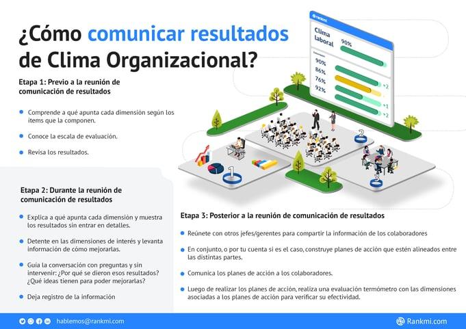 [Infografía] Cómo comunicar resultados de Clima Organizacional - Instructivo