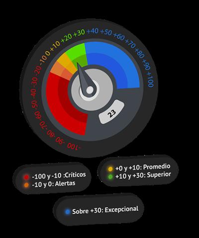 [Rankmi 2021] Metodología ENPS velocimetro-1